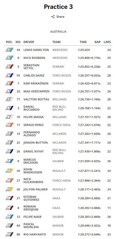 F1Australia2016FP3.jpg
