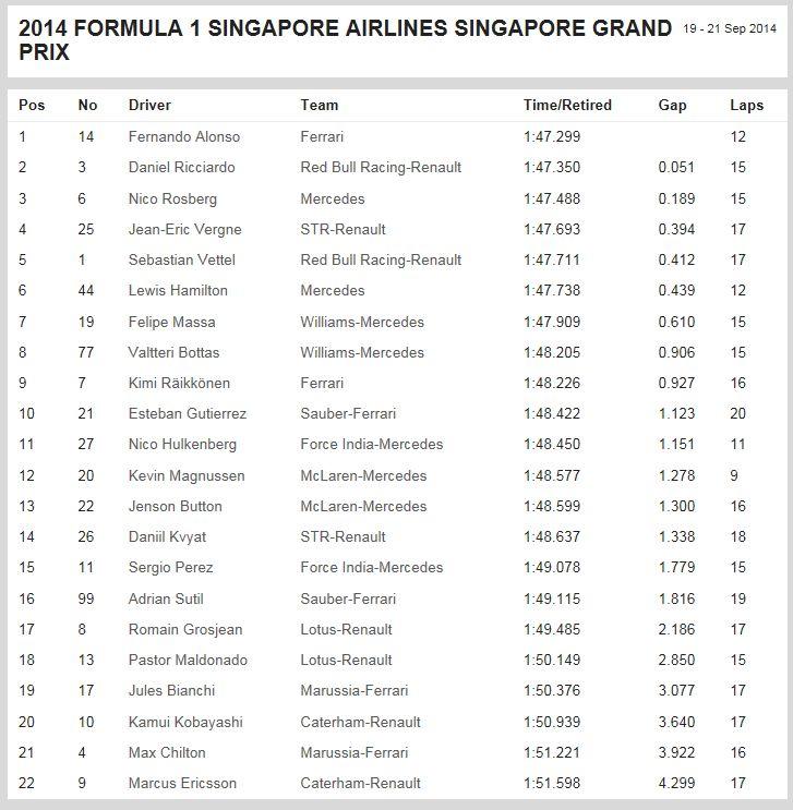 F1Singapore2014_FP3.jpg